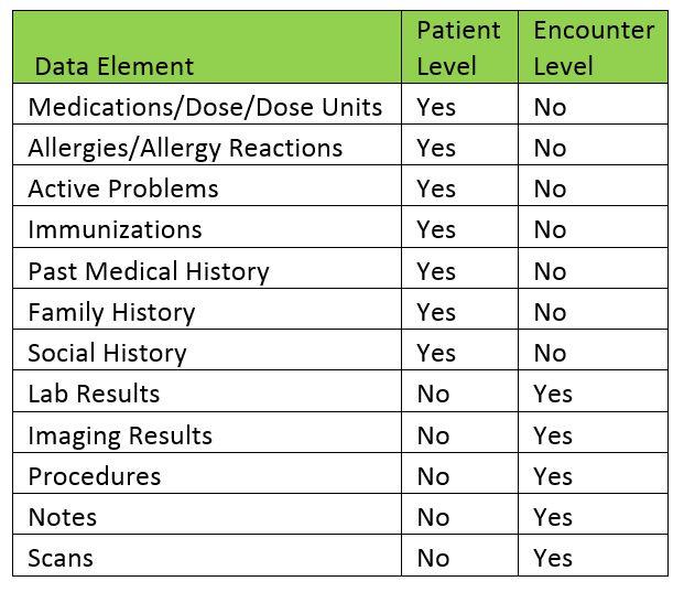 HL7-data-elements