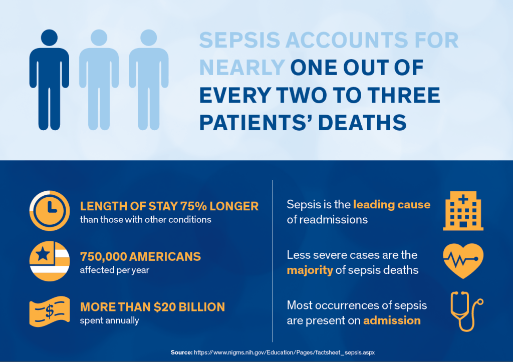 Sepsis Hospital Acquired Condition Infographic