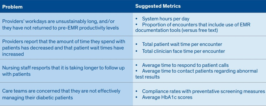 EMR Optimization Metrics
