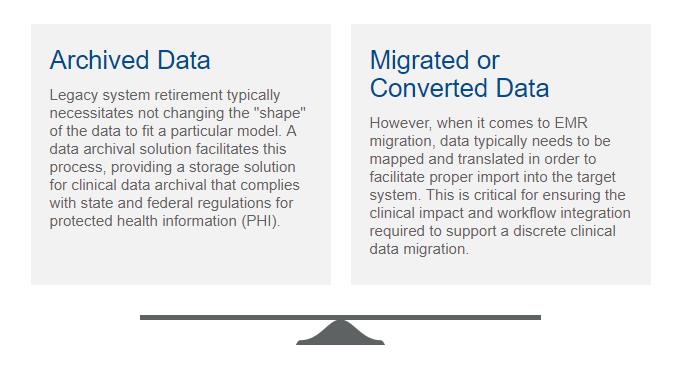 Archive vs Migrate