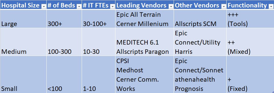 McKesson EIS Horizon & Paragon EMR Alternatives
