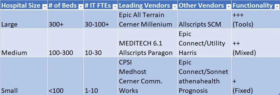 McKesson EIS Horizon & Paragon EMR Alternatives