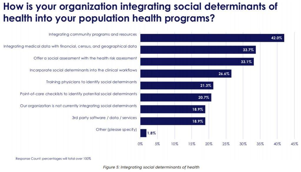 HCO integration social determinants of health population health management