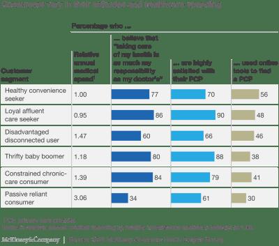 Healthcare's Retail Transformation – Enabling Healthcare Consumerism