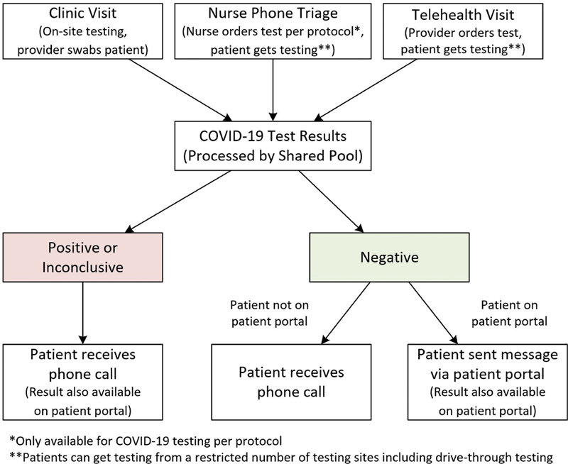 Applied Clinical Informatics – Responding to COVID-19: The UW Medicine Information Technology Services Experience