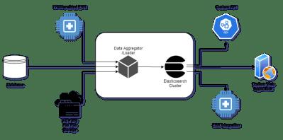 Elasticsearch + Kibana Series | Data Collection and Aggregation