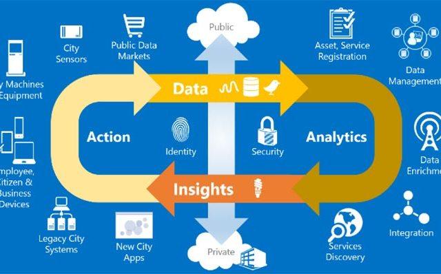 5 Peran Big Data dalam Membangun Smartcity