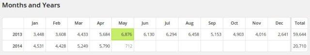 Monatsstatistik blog.garagenhomepage.de