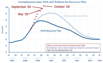 Stimulus-vs-unemployment-october-dots