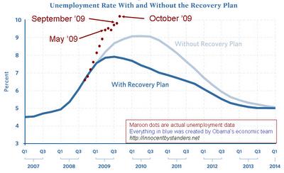 Stimulus-vs-unemployment-october-dots