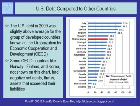 US Debt compared to other countries