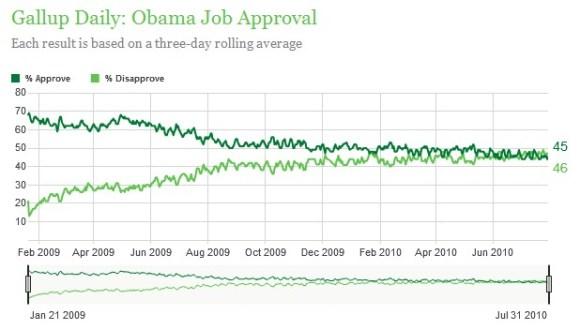 Obama_job_approval