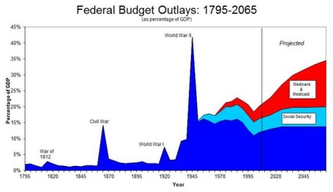 Federal Budget Outlays - 1795-2065 (as percentage of GDP)