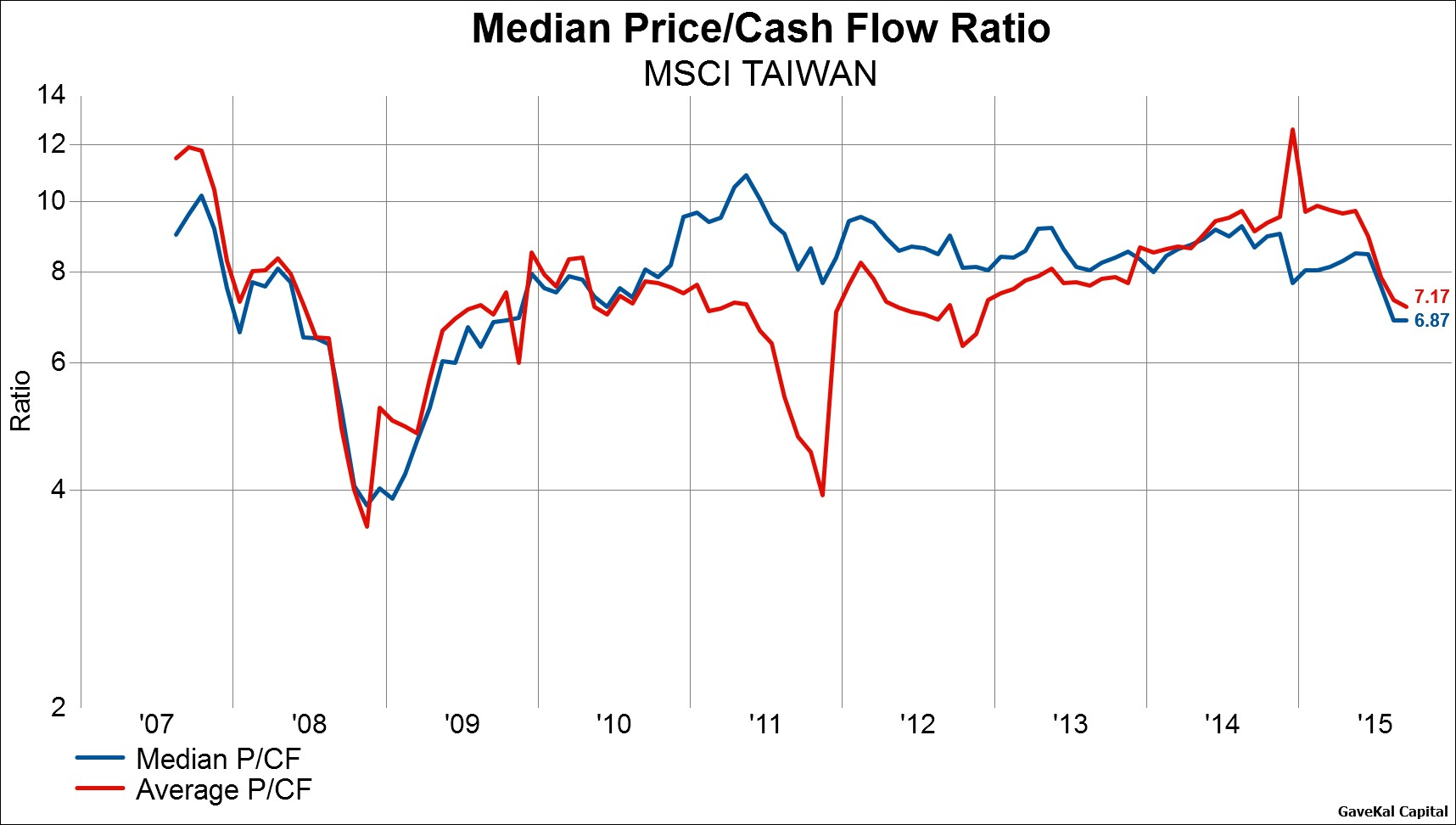 Stock Picking Or Index Investing Comparing Average And Median Price To Cash Flow Ratios Globally