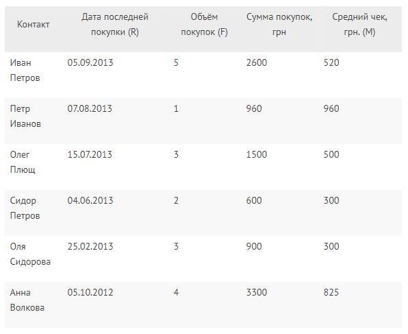 RFM Сегментация и Анализ.