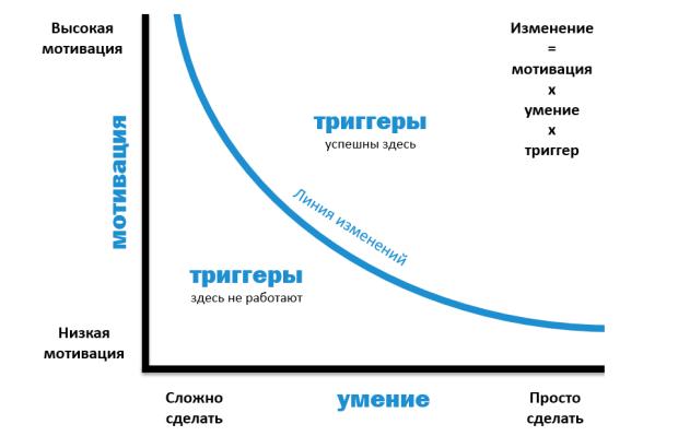 Модель изменения поведения по Фоггу