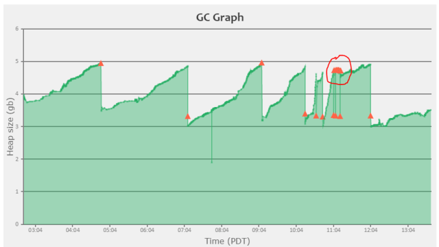Java GC Graph