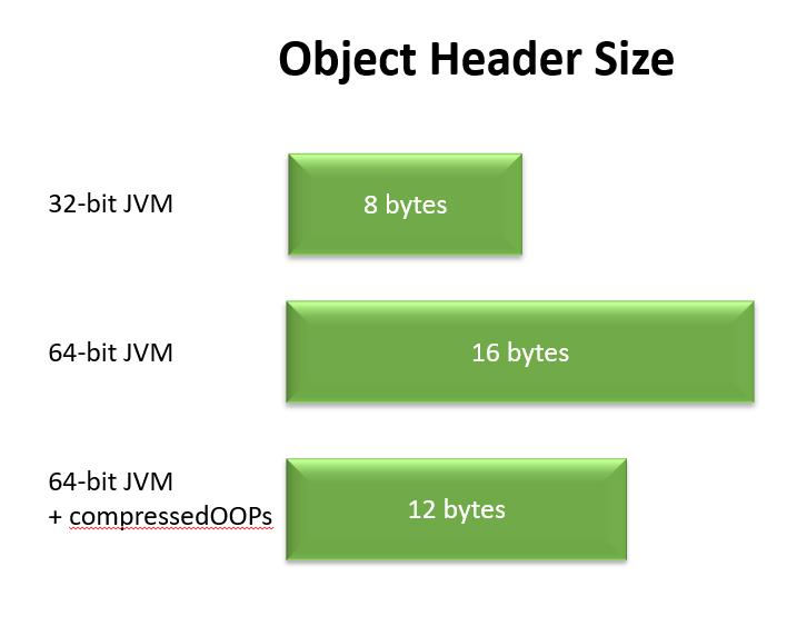jvm-object-header-size