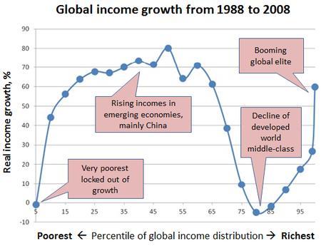 Crecimiento de la renta mundial desde 1988 a 2008 (Fuente: https://i2.wp.com/blog.gdi.manchester.ac.uk/wp-content/uploads/2016/03/P2.jpg)