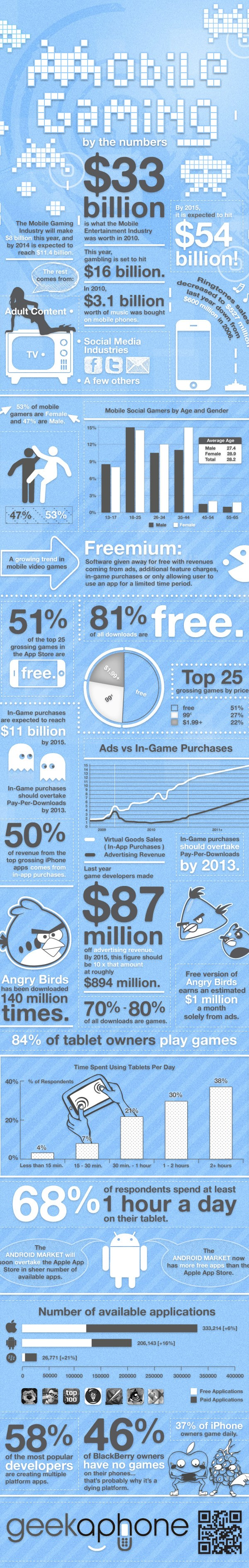 mobile games infographic