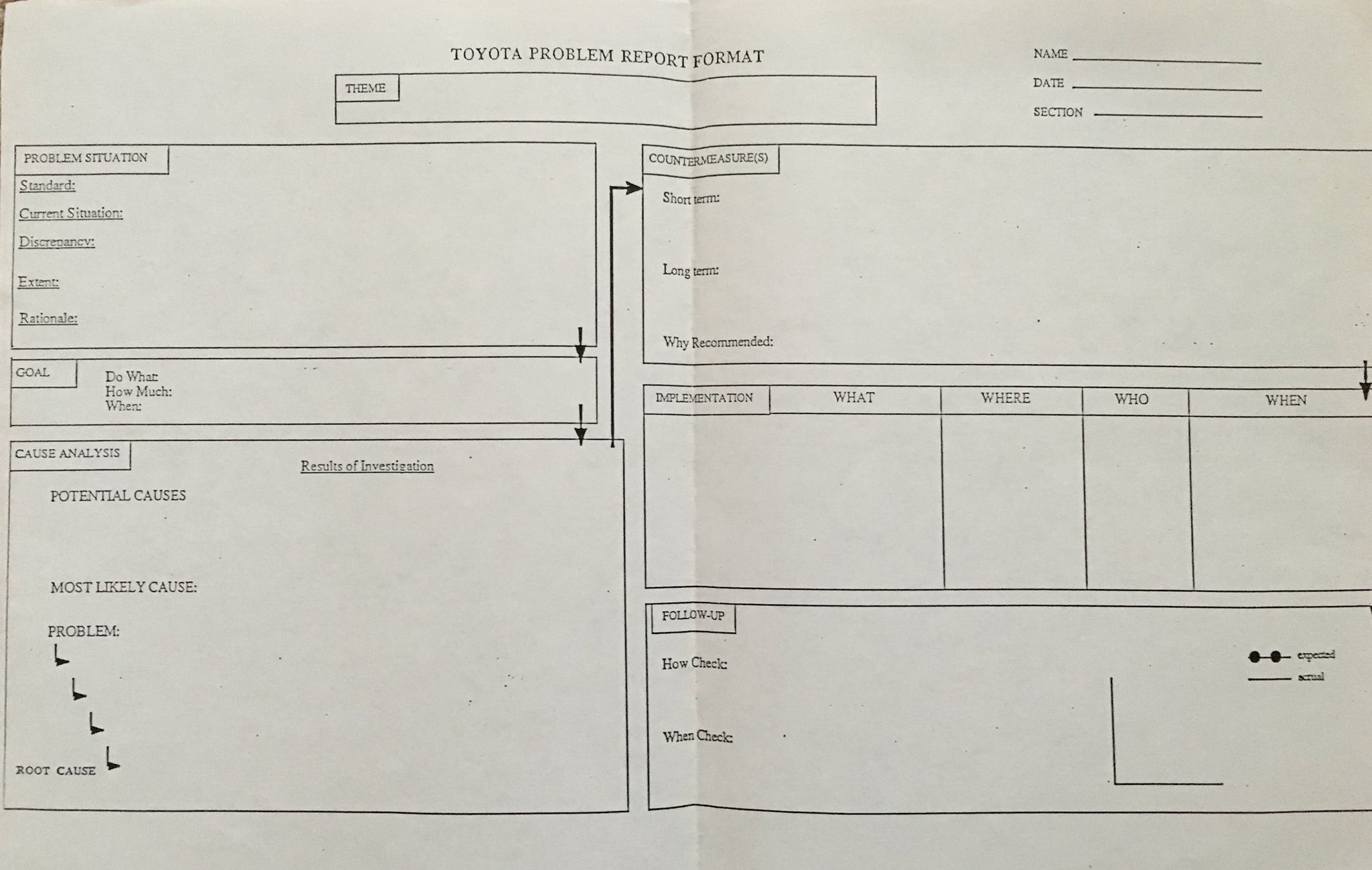 So You Think You Need An A3 Template Gemba Academy