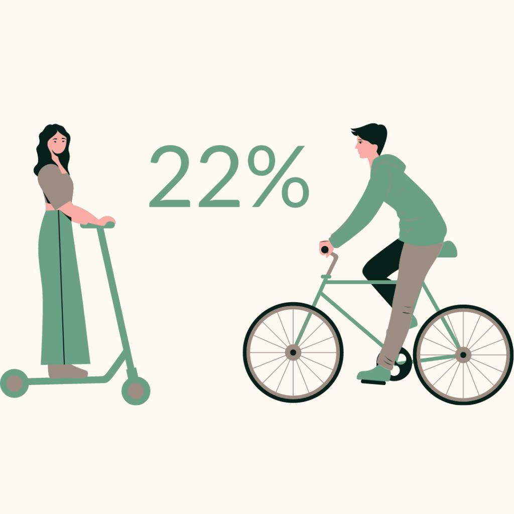 vélos et trotinette