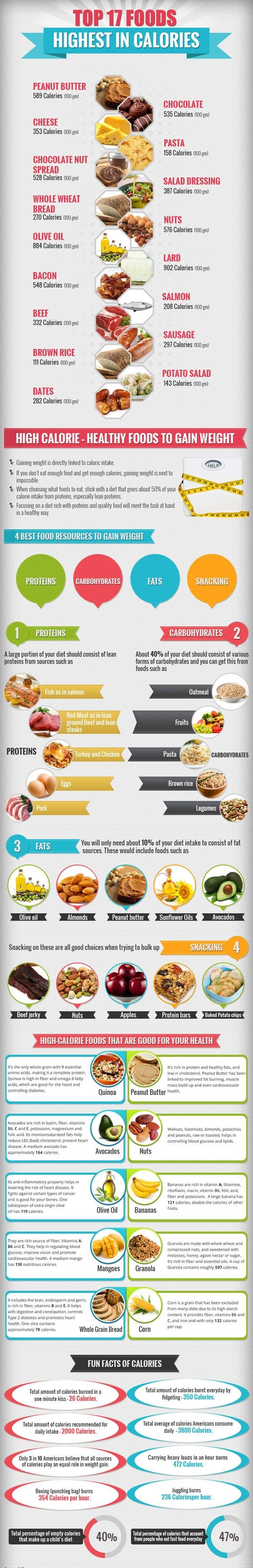 Diet Chart for Weight gain