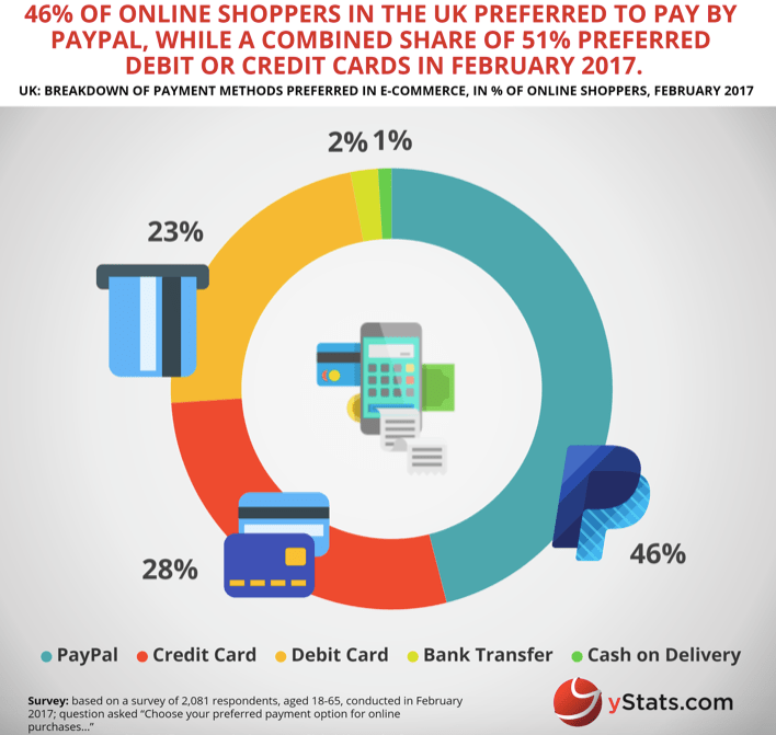 payment modes - ecommerce customer experience