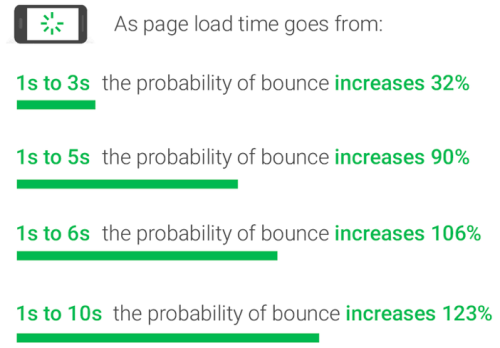 page load time and conversions on mobile