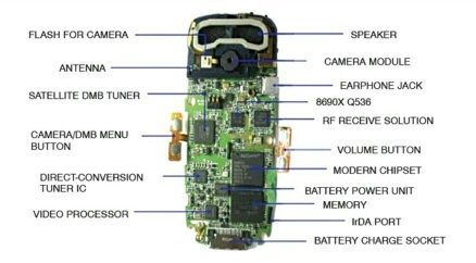 parts of a phone