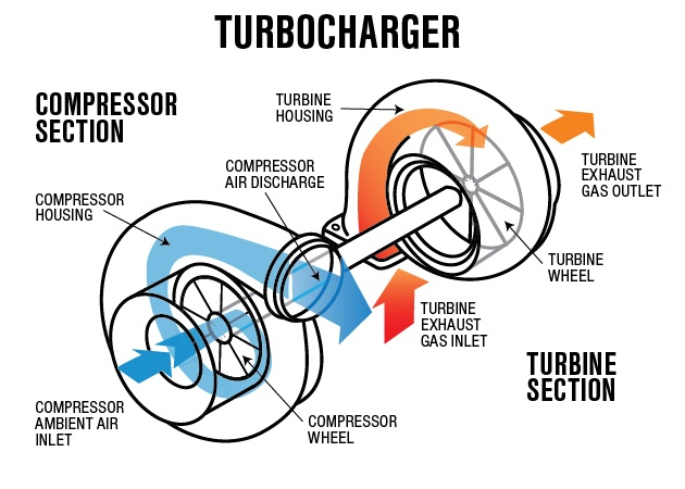 turbocharger working