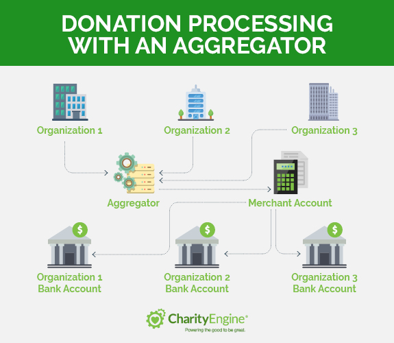 Donation processing with an aggreator