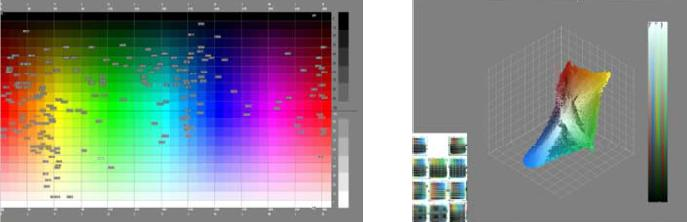 Analysing colourspace-distributions with CERDIP-software.