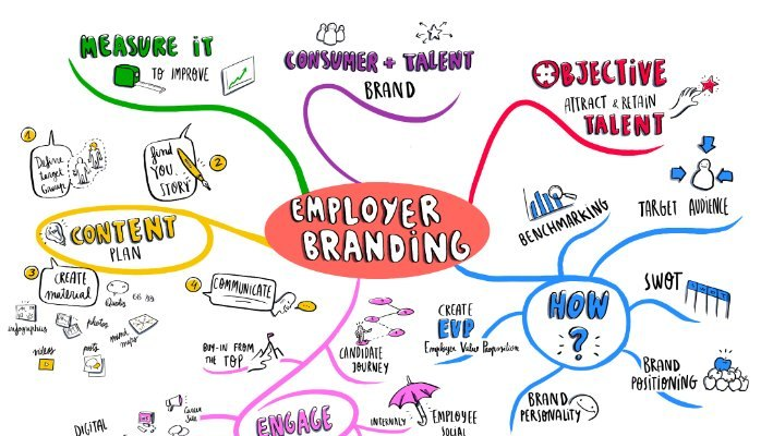 strategia di employer branding