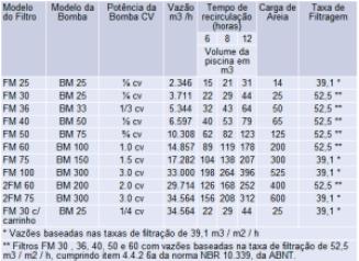 Tabela blog