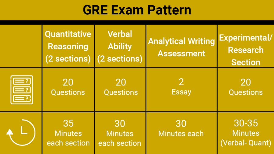 What is the GRE exam pattern?