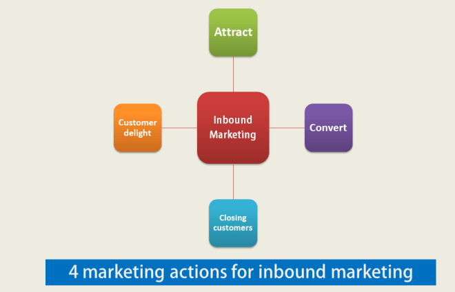 4 Marketing Actions for Inbound marketing