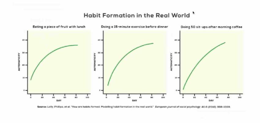 changer son comportement 21 jours bonnes habitude mythe