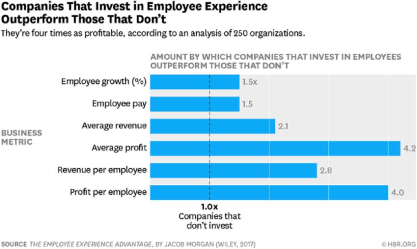 les entreprises qui investissent dans ces trois environnements surpassent les entreprises qui ne mettent pas en place un certain nombre de mesures clés