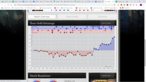 graph-300x169 How to Stay Focused While Playing League of Legends?