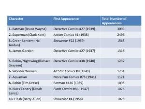 Appearances-Chart-300x225 Fantastic Four Silver Age Debate!
