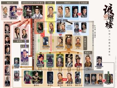 演員照片版人物關係圖