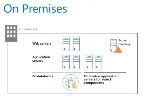 SharePoint 2013 Platform Options  Onpremises