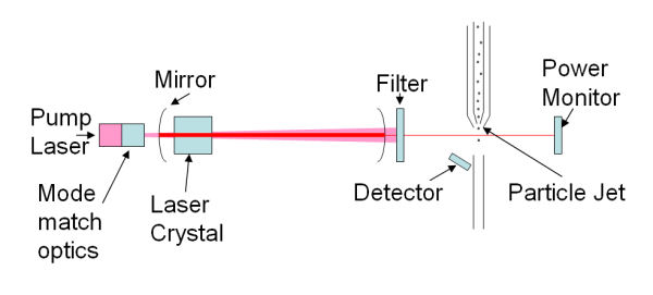 Standard Optical Particle Counter Design