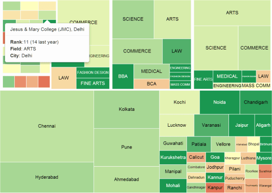Colleges-Treemap