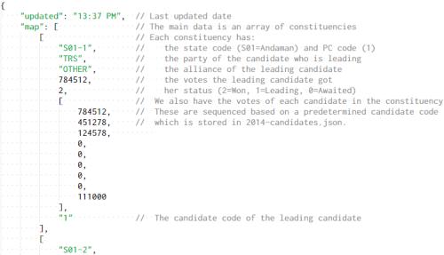 Summary JSON