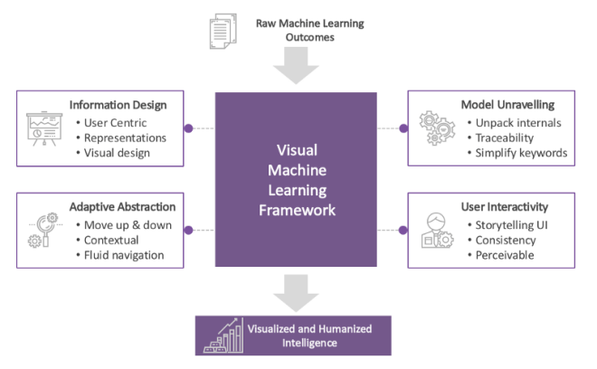 A visual framework for humanizing Machine learning