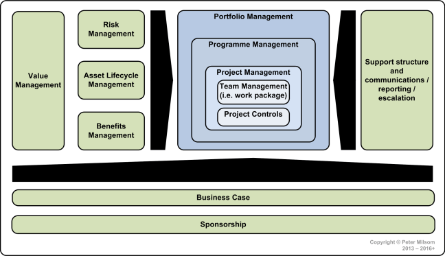 GPM Organizational Change Delivery Disciplines - 01