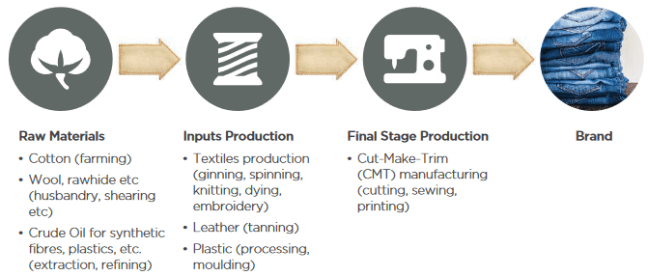 Garment Industry Production Phases