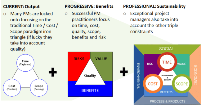 evolution-of-project-mgmt-professionalism